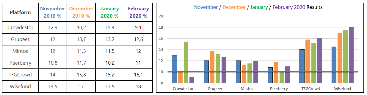 P2P results February 2020